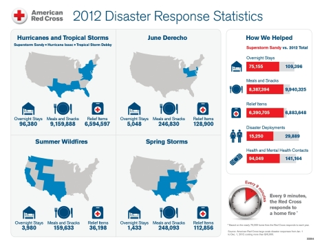 2012DisasterStats